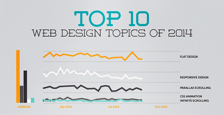 top 10 web design trends of 2014