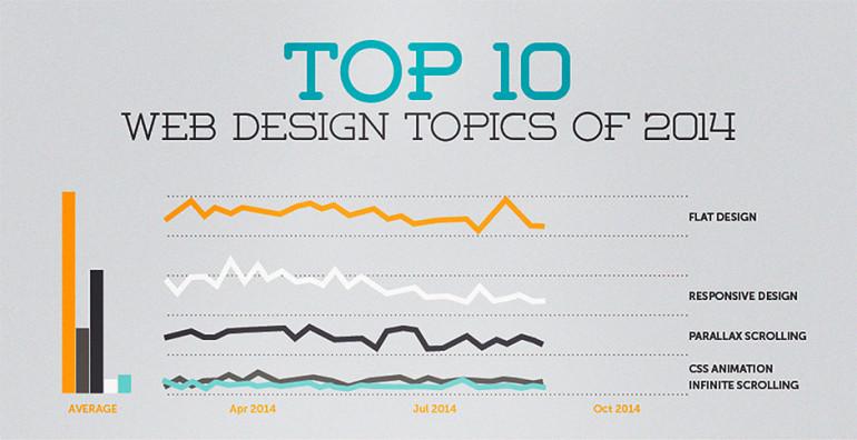 top 10 web design trends of 2014