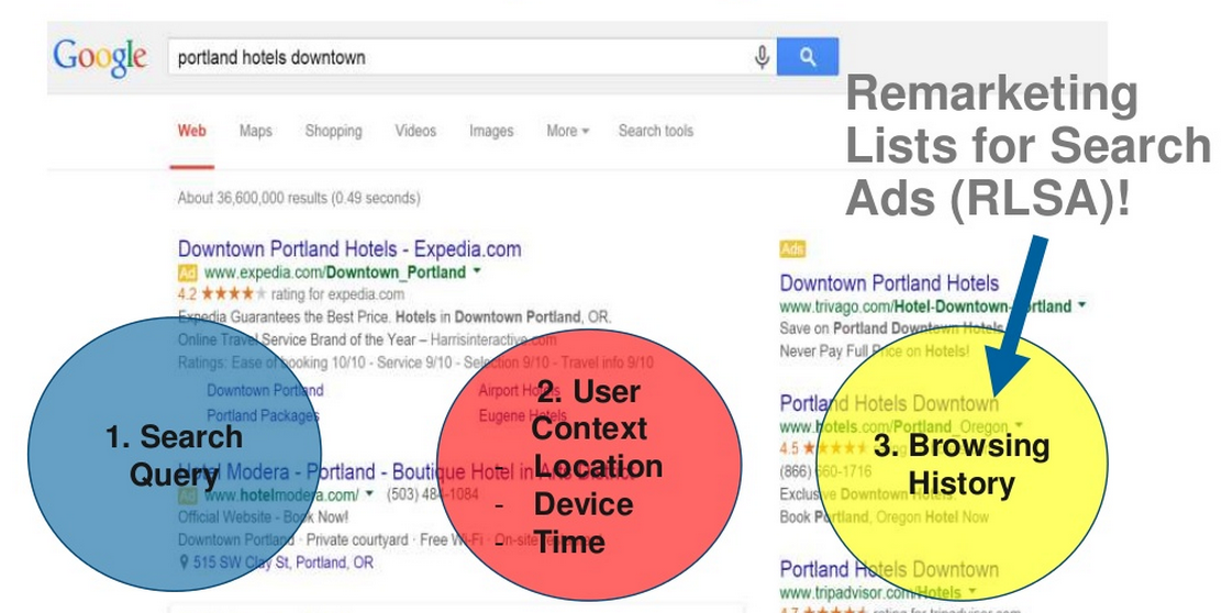 Remarketing Isn't Limited to Display and Social