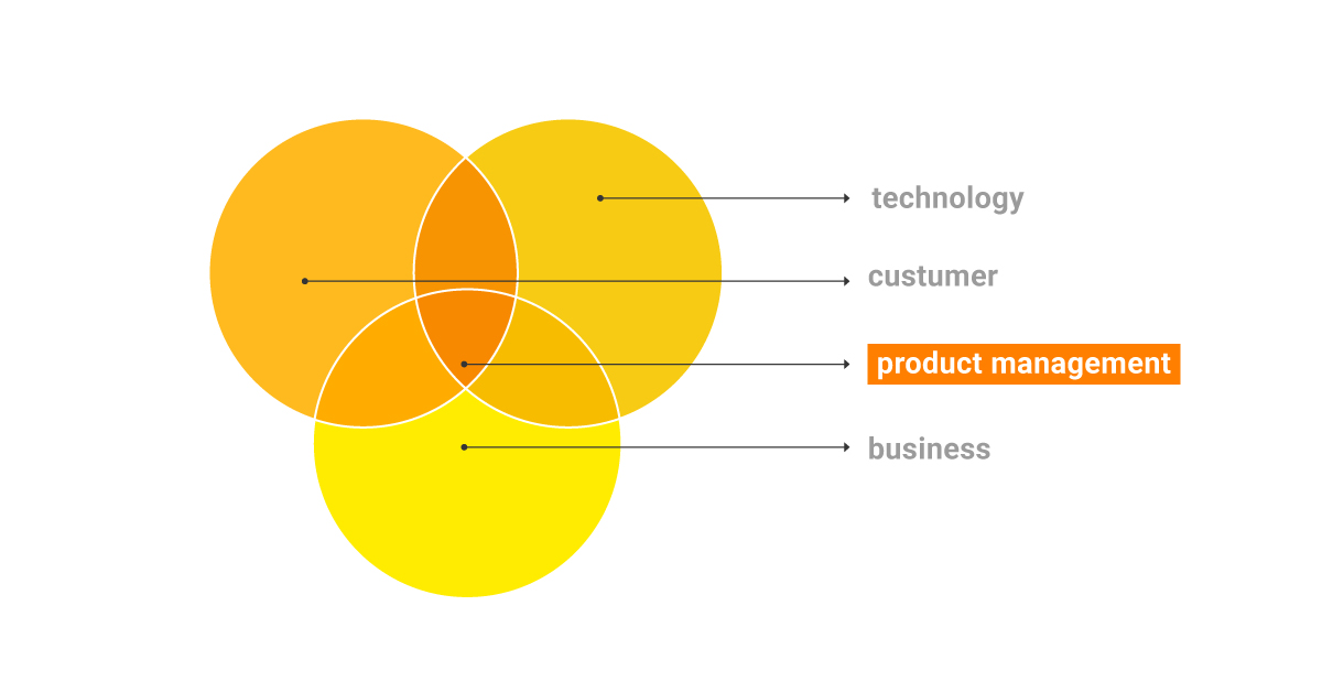 Structure-of-Product-management