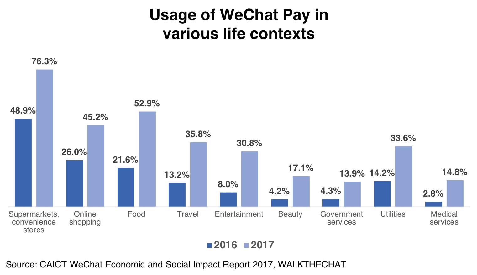 Usage of WeChat Pay