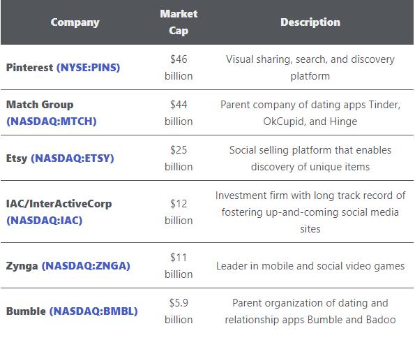 social platforms to invest